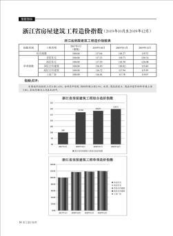 浙江省屋宇建築工程造價指數(2019年10月至2019年12月)