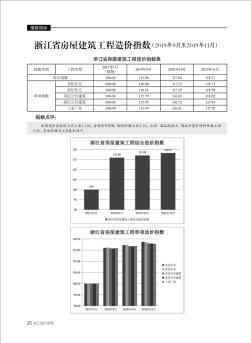 浙江省房屋建筑工程造价指数(2019年9月至2019年11月)