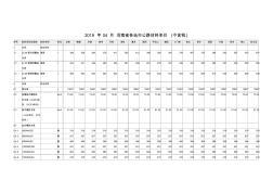 河南省各地市2019年4月公路材料价格信息