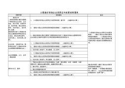 工程造价咨询企业资质证书变更材料清单 (2)
